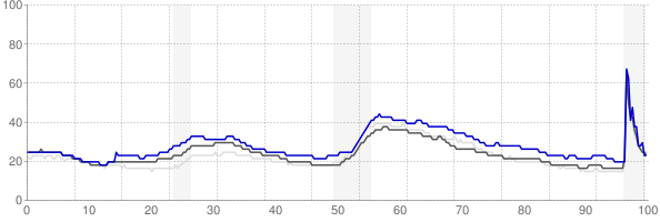 Spokane, Washington monthly unemployment rate chart